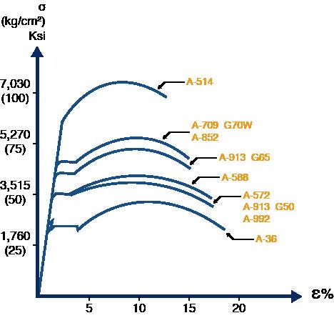 Gráfica Esfuerzo-Deformación para Acero estructural