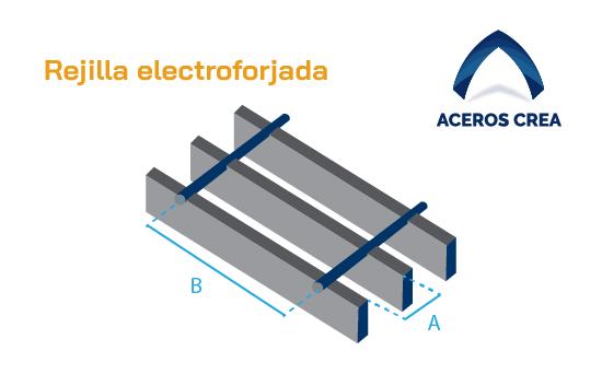 Estructura de la rejilla electroforjada de acero